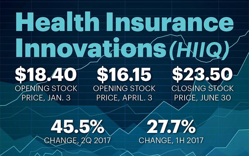 health-insurance-innovations-stock-price-2017